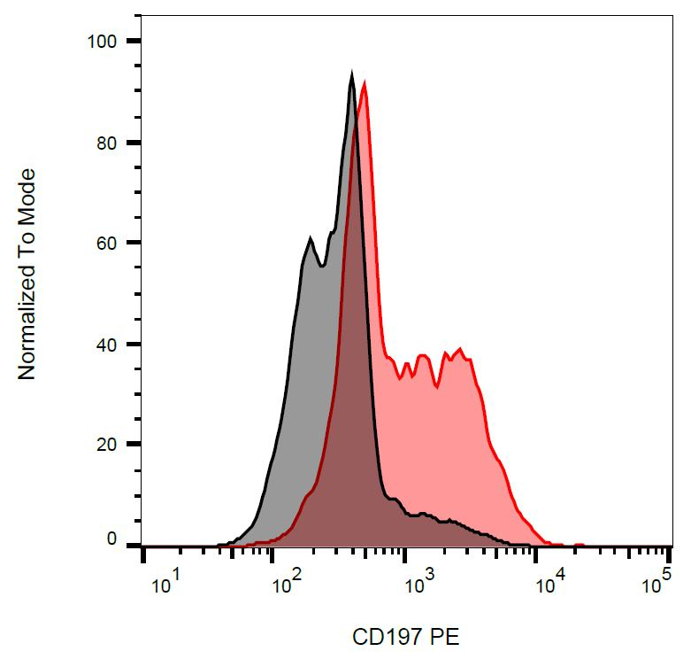 Anti-CD197 / CCR7 Monoclonal Antibody (Clone:4B12)-PE Conjugated