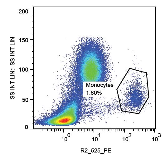 PE Conjugated, Anti-CD112 / Nectin-2 Monoclonal Antibody (Clone:R2.525)