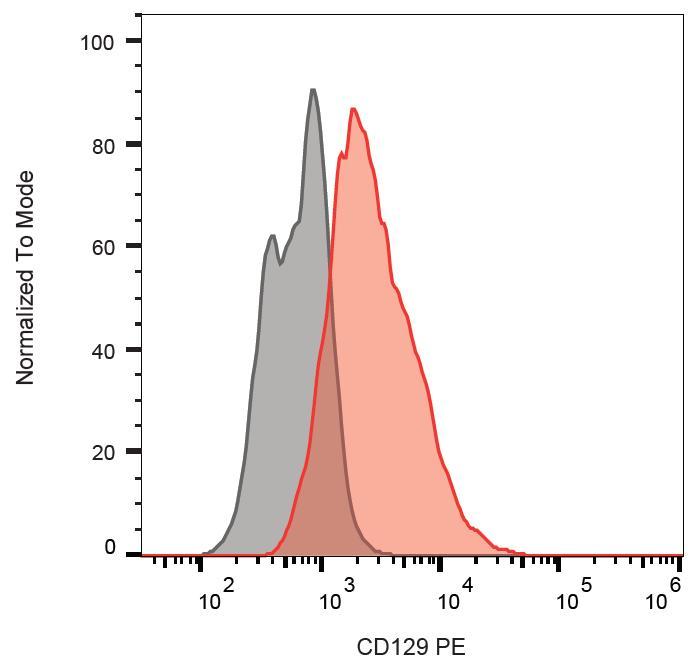 Anti-CD129 / IL-9R alpha Monoclonal Antibody (Clone:AH9R7)-PE Conjugated