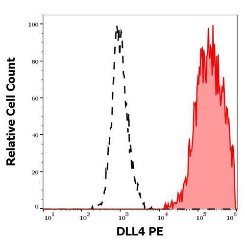 Anti-DLL4 PE (Clone : MHD4-46)