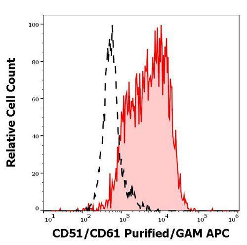 Anti-Human CD51/CD61 Antibody (Clone : 23C6)