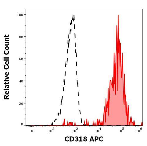 Anti-Human CD318 APC (Clone : CUB1)