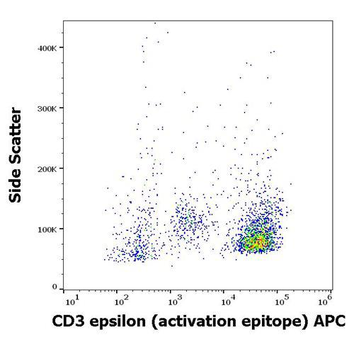 Anti-CD3 epsilon (activation epitope) APC (Clone : APA1/1)