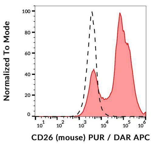 Anti-Mouse CD26 Antibody (Clone : H194-112)