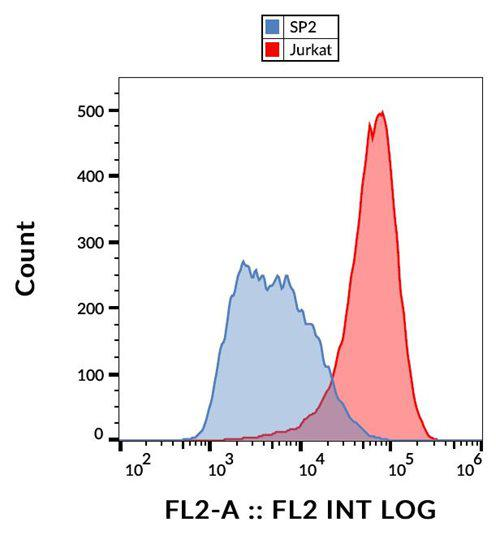 Anti-Human CD231 PE (Clone : B2D)