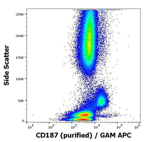 Anti-Human CD187 Antibody (Clone : 10D1-J16)