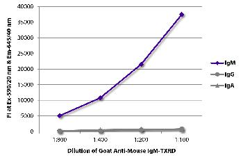 Goat Anti-Mouse IgM-Texas Red