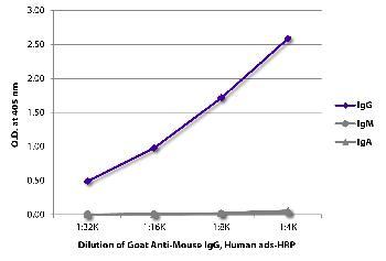 Goat Anti-Mouse IgG, Human ads-HRP Conjugated