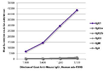 Goat Anti-Mouse IgG1, Human ads-Texas Red
