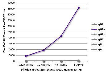 Goat Anti-Mouse IgG2a, Human ads-PE
