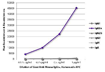 Goat Anti-Mouse IgG2a, Human ads-APC