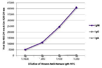 Mouse Anti-Human IgM-FITC