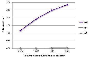 Mouse Anti-Human IgM-HRP Conjugated