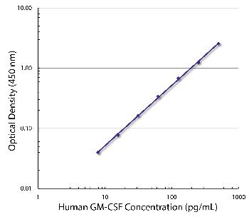 Rat Anti-Human GM-CSF