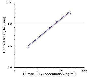 Mouse Anti-Human IFN-g