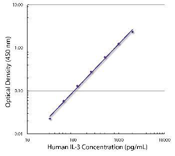 Rat Anti-Human IL-3-Biotin Conjugated