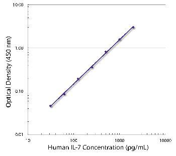 Rat Anti-Human IL-7-Biotin Conjugated
