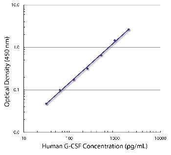 Rat Anti-Human G-CSF