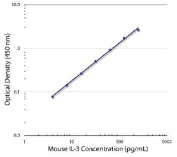 Rat Anti-Mouse IL-3