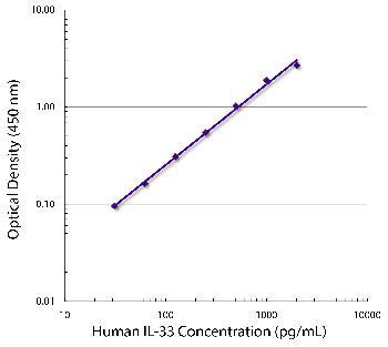Mouse Anti-Human IL-33-Biotin Conjugated