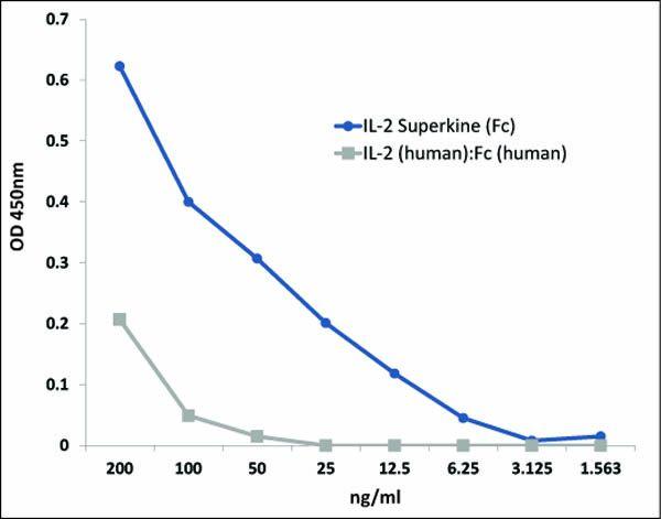 IL-2 Superkine (Fc)  [IL-2 (human):Fc (human) (Recombinant)]