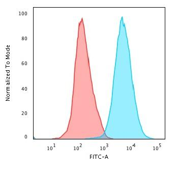 Anti-CD45RO (T-Cell Marker) Monoclonal Antibody(Clone: 190-2F2.5)