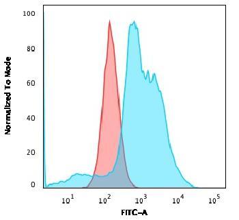 Anti-B7-H4 (Immuno-Inhibitory Protein) Monoclonal Antibody(Clone: B7H4/1788)