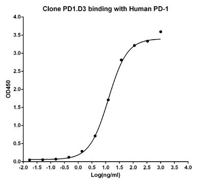 Mouse Monoclonal Antibody to Human PD-1 (Clone : PD1.D3)