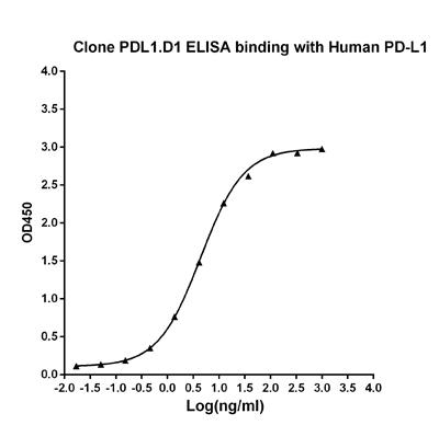 Mouse Monoclonal Antibody to Human PD-L1 (Clone : PDL1.D1)