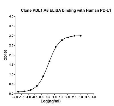 Mouse Monoclonal Antibody to Human PD-L1 (Clone : PDL1.A6)
