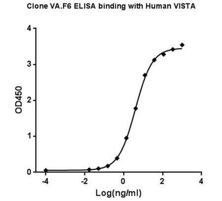 Mouse Monoclonal Antibody to Human VISTA (Clone : VA.F6)