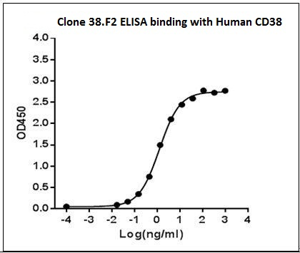 Mouse Monoclonal Antibody to Human CD38 (Clone : 38.F2)