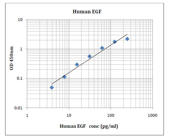 Human EGF (Epidermal Growth Factor) Pre-Coated ELISA Kit