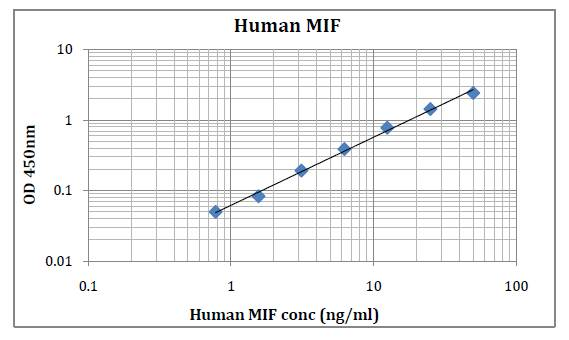 Human MIF (Macrophage migration inhibitory factor) Pre-Coated ELISA kit