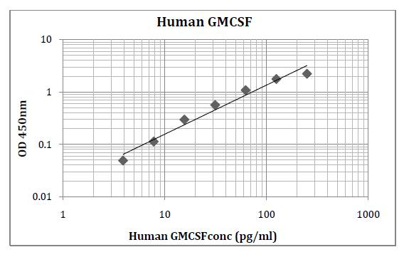 Human GMCSF (Granulocyte Macrophage Colony Stimulating Factor) Pre-Coated ELISA Kit