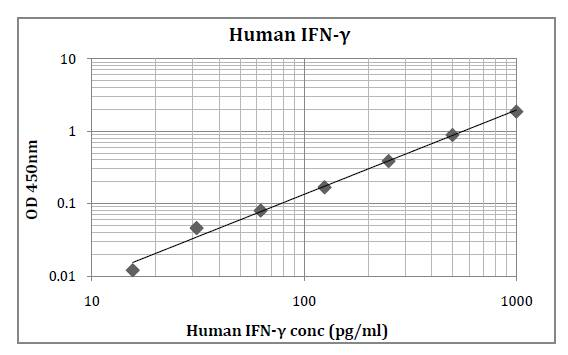 Human IFN-γ (Interferon Gamma) Pre-Coated ELISA Kit