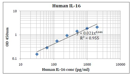 Human IL-16 (Interleukin 16) Pre-Coated ELISA Kit