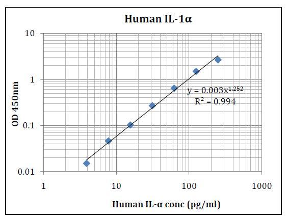 Human IL-1α (Interleukin 1 Alpha) Pre-Coated ELISA Kit