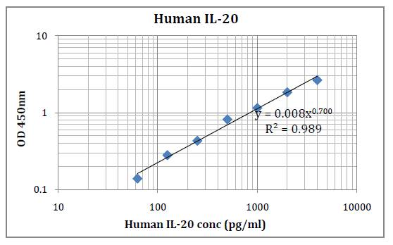 Human IL-20 (Interleukin 20) Pre-Coated ELISA Kit