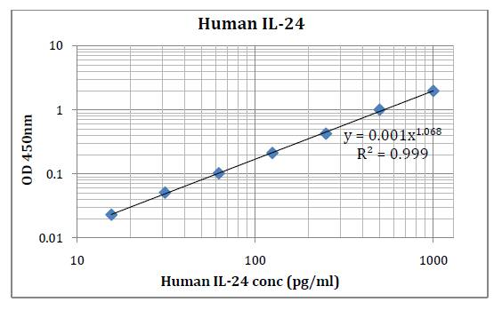 Human IL-24 (Interleukin 24) Pre-Coated ELISA Kit