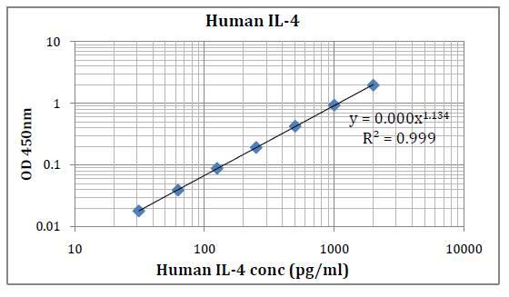 Human IL-4 (Interleukin 4) Pre-Coated ELISA Kit