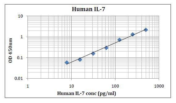 Human IL-7 (Interleukin 7) Pre-Coated ELISA Kit