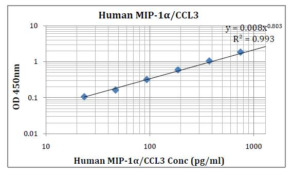 Human MIP-1α/CCL3 (Macrophage Inflammatory Protein-1alpha) Pre-Coated ELISA Kit