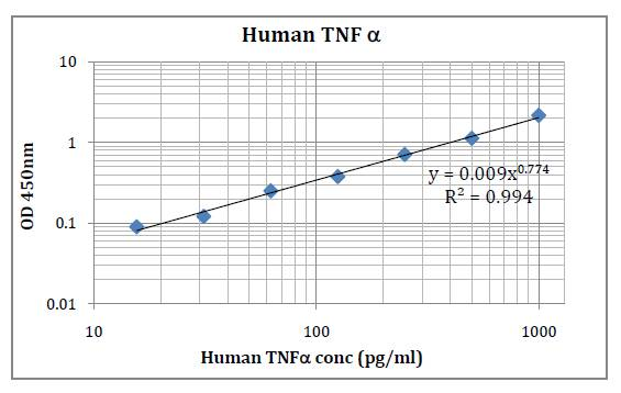 Human TNFα (Tumor Necrosis Factor Alpha) Pre-Coated ELISA Kit