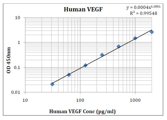 Human VEGF (Vascular Endothelial Cell Growth Factor) Pre-Coated ELISA Kit
