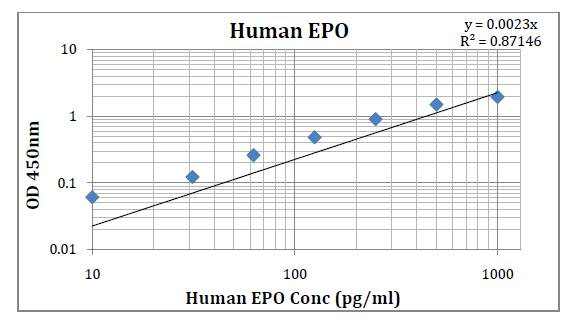 Human EPO (Erythropoietin) Pre-Coated ELISA Kit