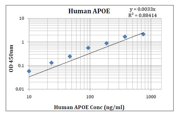 Human APOE (Apolipoprotein E) Pre-Coated ELISA Kit