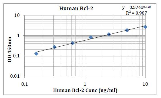 Human Bcl -2 (B cell Lymphoma 2) Pre-Coated ELISA Kit