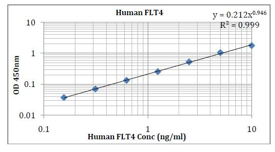 Human FLT4/VEGFR3 (Fms-related tyrosine kinase 4) Pre-Coated ELI