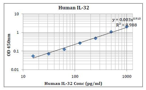 Human IL-32 (Interleukin 32) Pre-Coated ELISA Kit